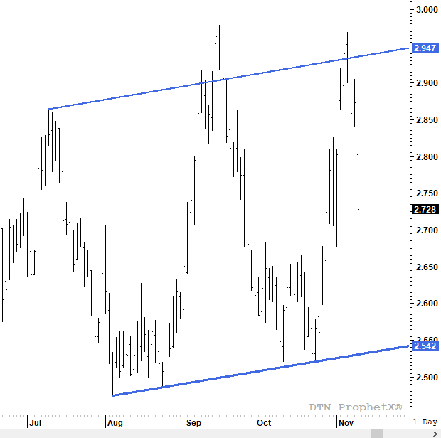 Sample chart of trend channel